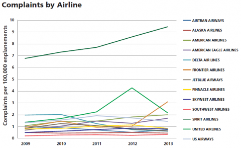 es_graph_2--complaints_by_airline.png
