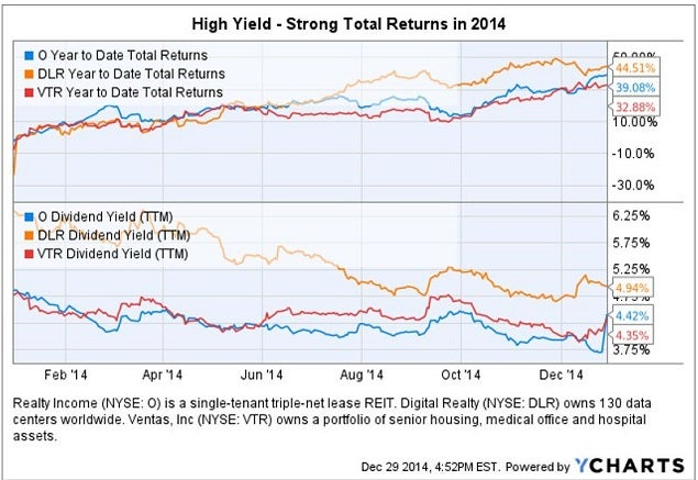 In many cases, REITs offered investors a higher dividend yield, along ...
