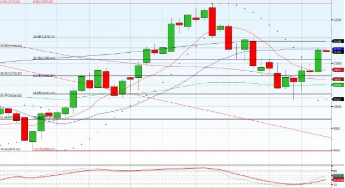 Technical Forecast for Hang Seng CE Index