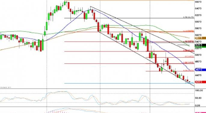 Technical Forecast for Corn