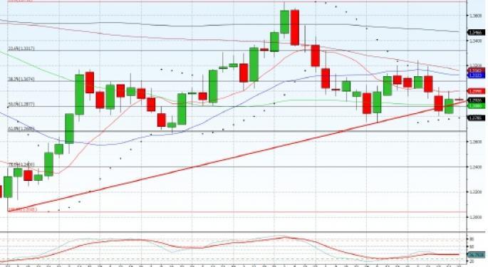 Technical Forecast for EUR/USD