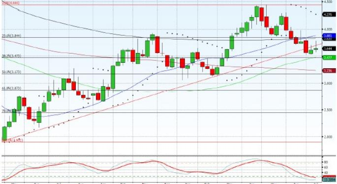 Technical Forecast for Natural Gas