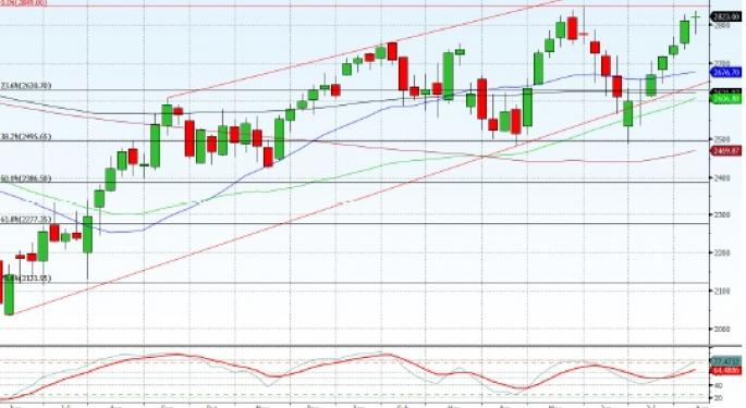 Technical Forecast for Eurostoxx