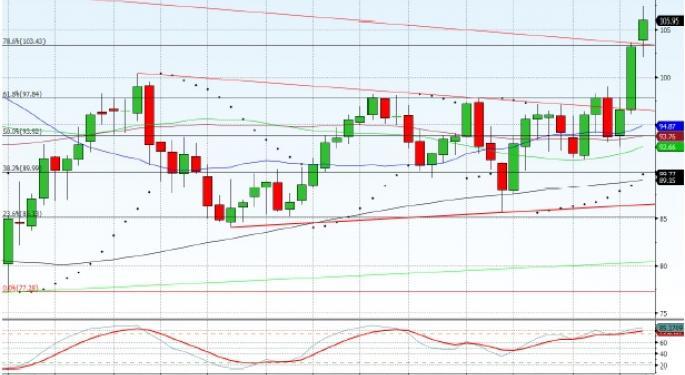 Technical Forecast for WTI Crude