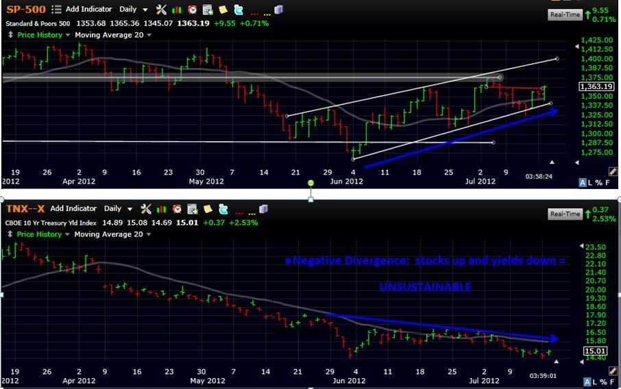 yields_and_stocks.jpg