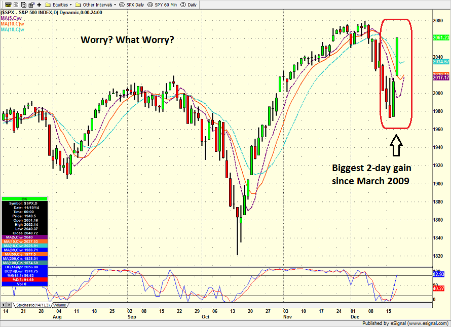 spx_daily_12_18_14.png