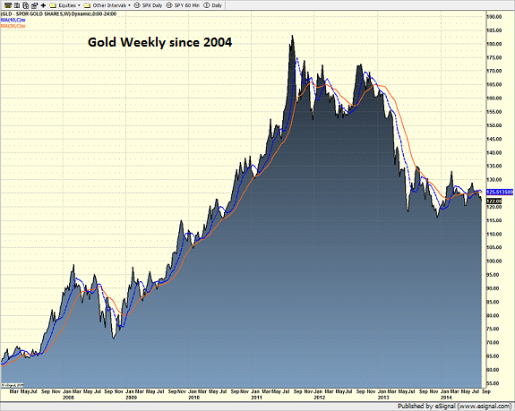 gld_weekly_9.5.14.png