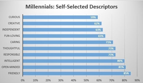 Millennials: Self-Selected Descriptors