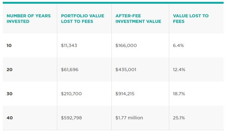Number Of Years Invested, Portfolio Value Lost To Fees, After-Fee Investment Value, Value Lost To Fees