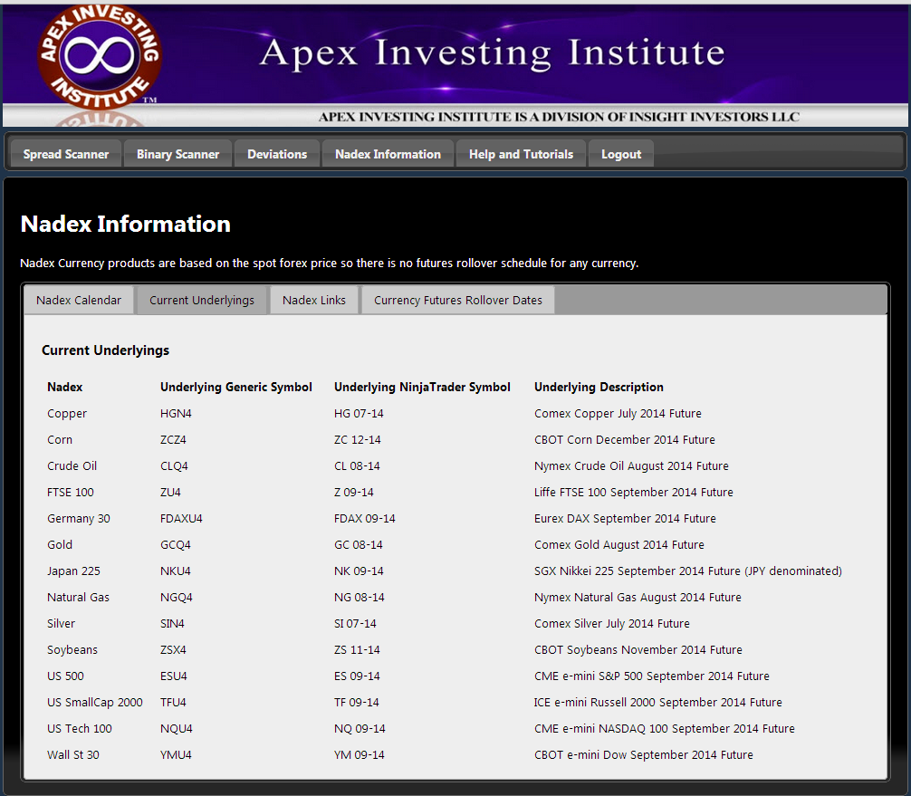 apexinvesting binary options 81