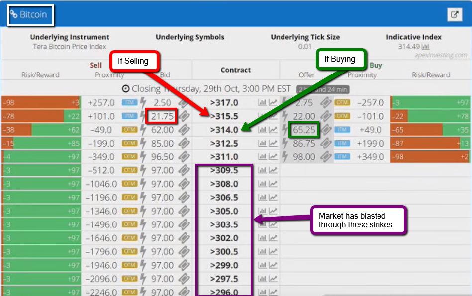 Binary options profit potential