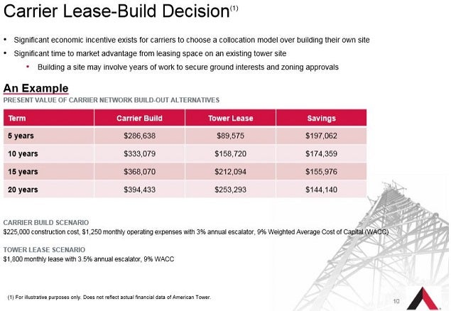 amt_-_nov_2014_carrier_lease_vs_build.jpg