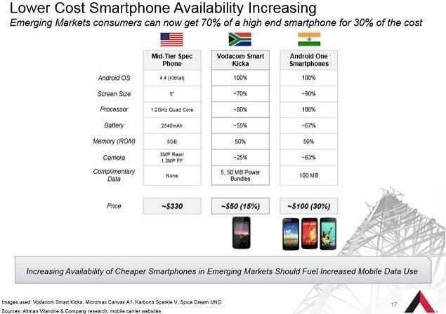 amt_-_nov_slide_17_cheap_intl_smartphones.jpg