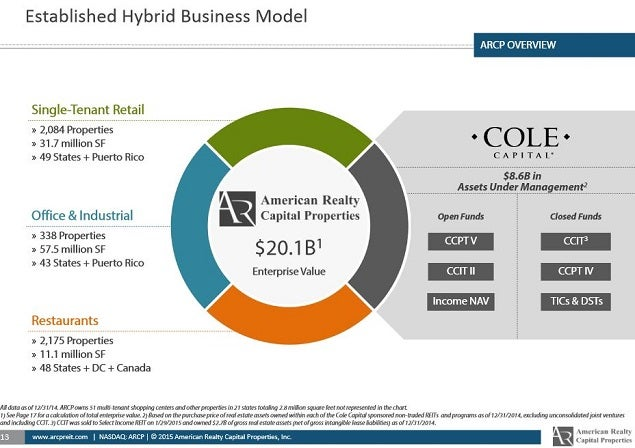 arcp_-_mar_30_slide_13_hybrid_biz_model.jpg
