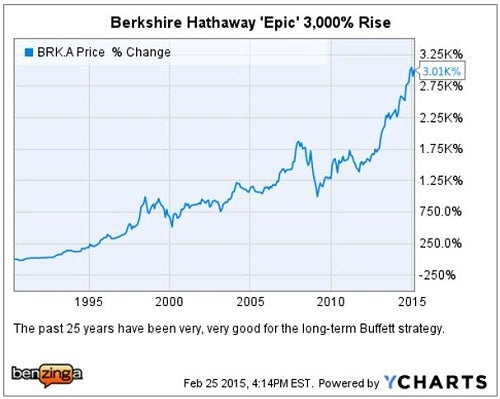 how well has berkshire hathaway performed How well has it performed in the aggregate what about its investment in midamerican energy holdings 5what is your assessment of berkshire's investments in buffett's big four: american express, coca-cola, gillette, and wells fargo.