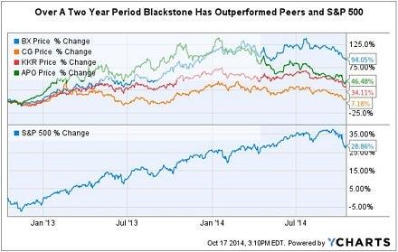 bx_vs_peers_2_yr_chart.jpg