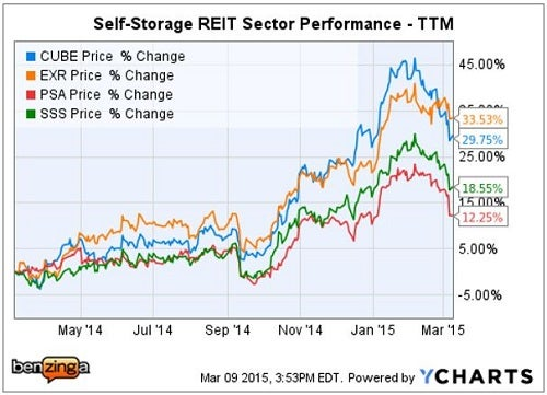 Cantor Fitzgerald Self Storage Overview