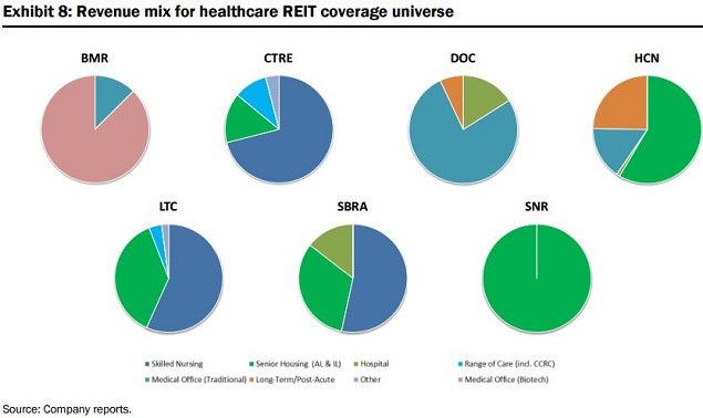 cg_-_hc_reit_pie_charts_july_8.jpg