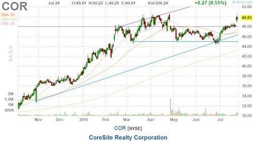 cor_-_finviz_2q15_strong_earnings.jpg