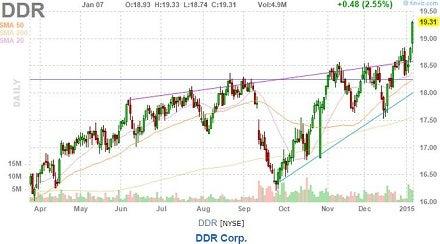 ddr_corp_-_jan_7_finviz_52-week_hi_chart.jpg