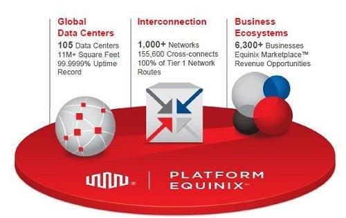 eqix_-_500_pix_platform_equinix_overview.jpg