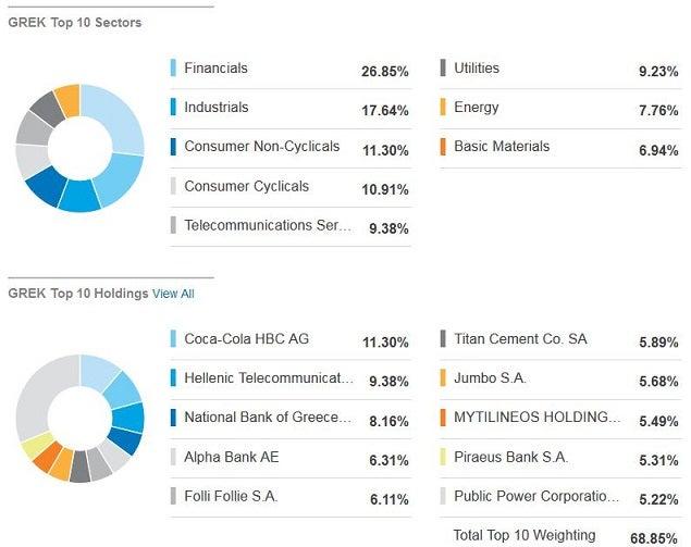 grek_-_sectors__top_10_stocks.jpg