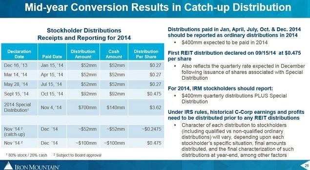 irm_special_reit_dividend_catch-up.jpg