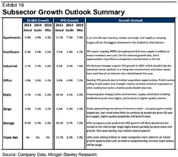 ms_reit_sector_growth_analysis_table.jpg