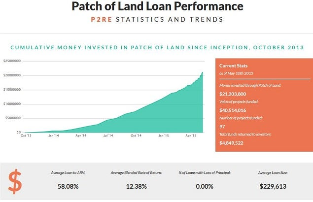 patchofland_funds_inv_graphic_may_10.jpg