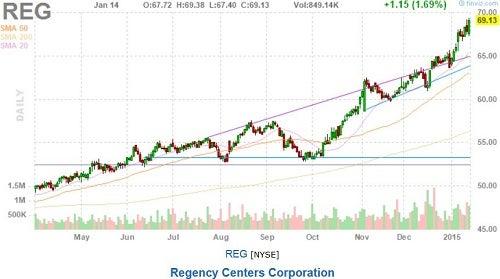 reg_-_finviz_52-wk_high_jan_14_chart.jpg