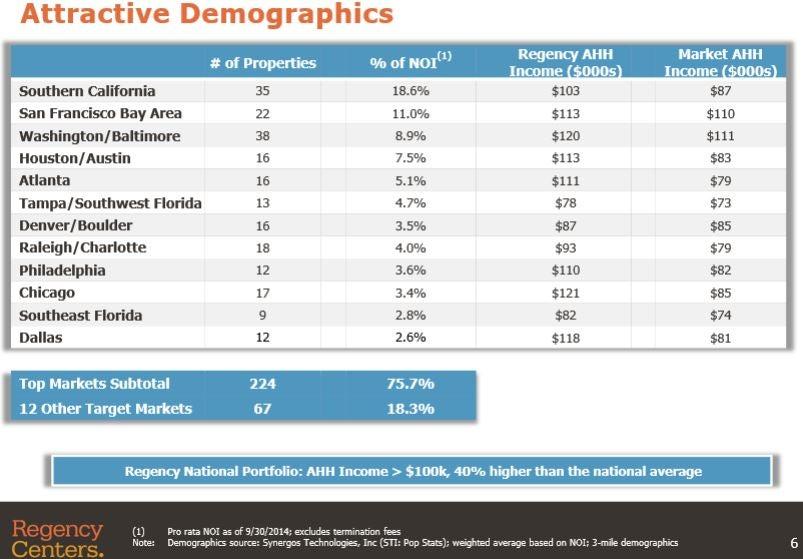 reg_-_slide_6_high_household_income.jpg