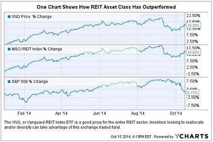 reits_outperform_oct_chart_0.jpg