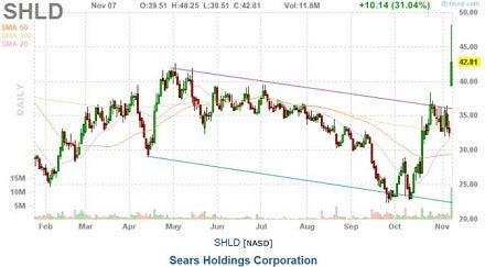 shld_nov_7_up_31_chart_on_reit_news.jpg