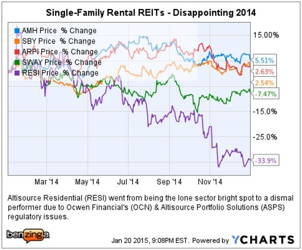 single-family_4_rent_ychart_2014_ouch.jpg