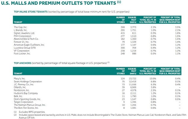 spg_q3_top_tenant_list.jpg