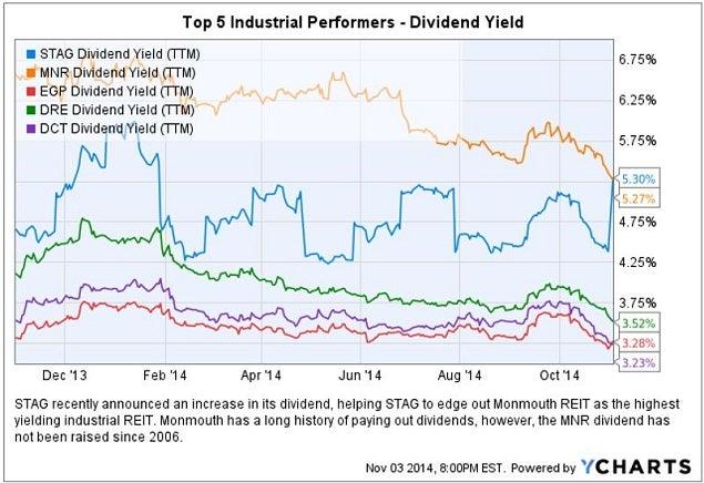 stag_div_yield_highest_vs_peers_chart.jpg