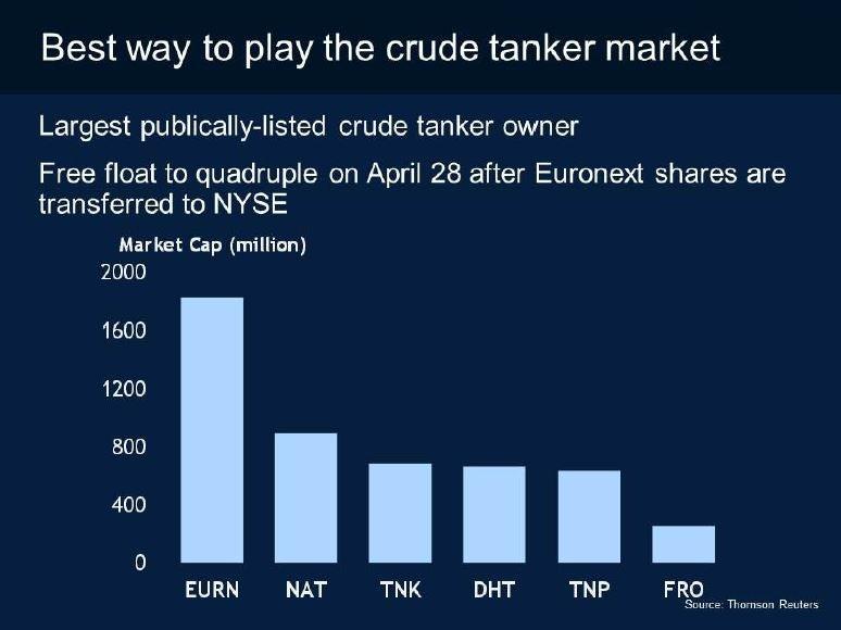 7 Reasons Euronav Is Morgan Stanley's Best In Class Tanker