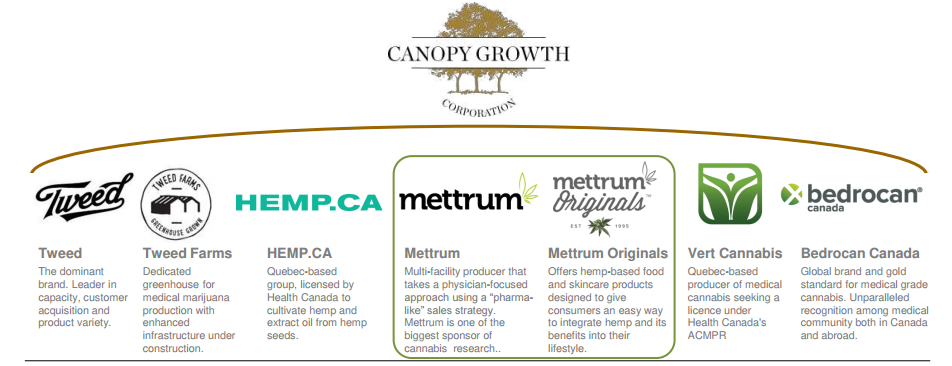 source canopy growth corp