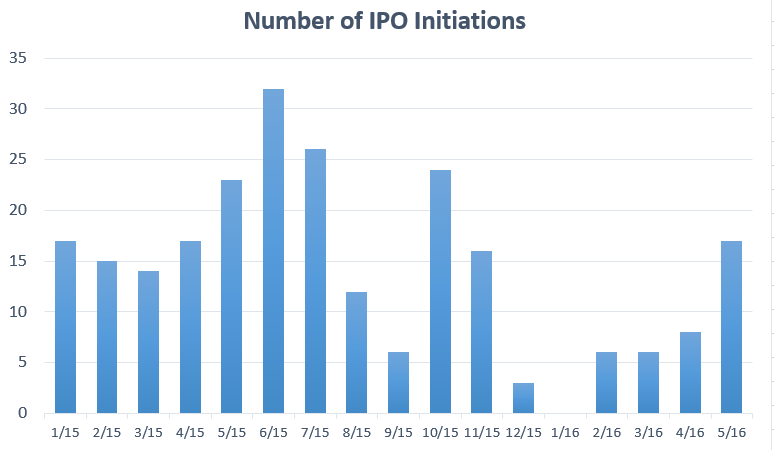 ipos_may_2016_0.png